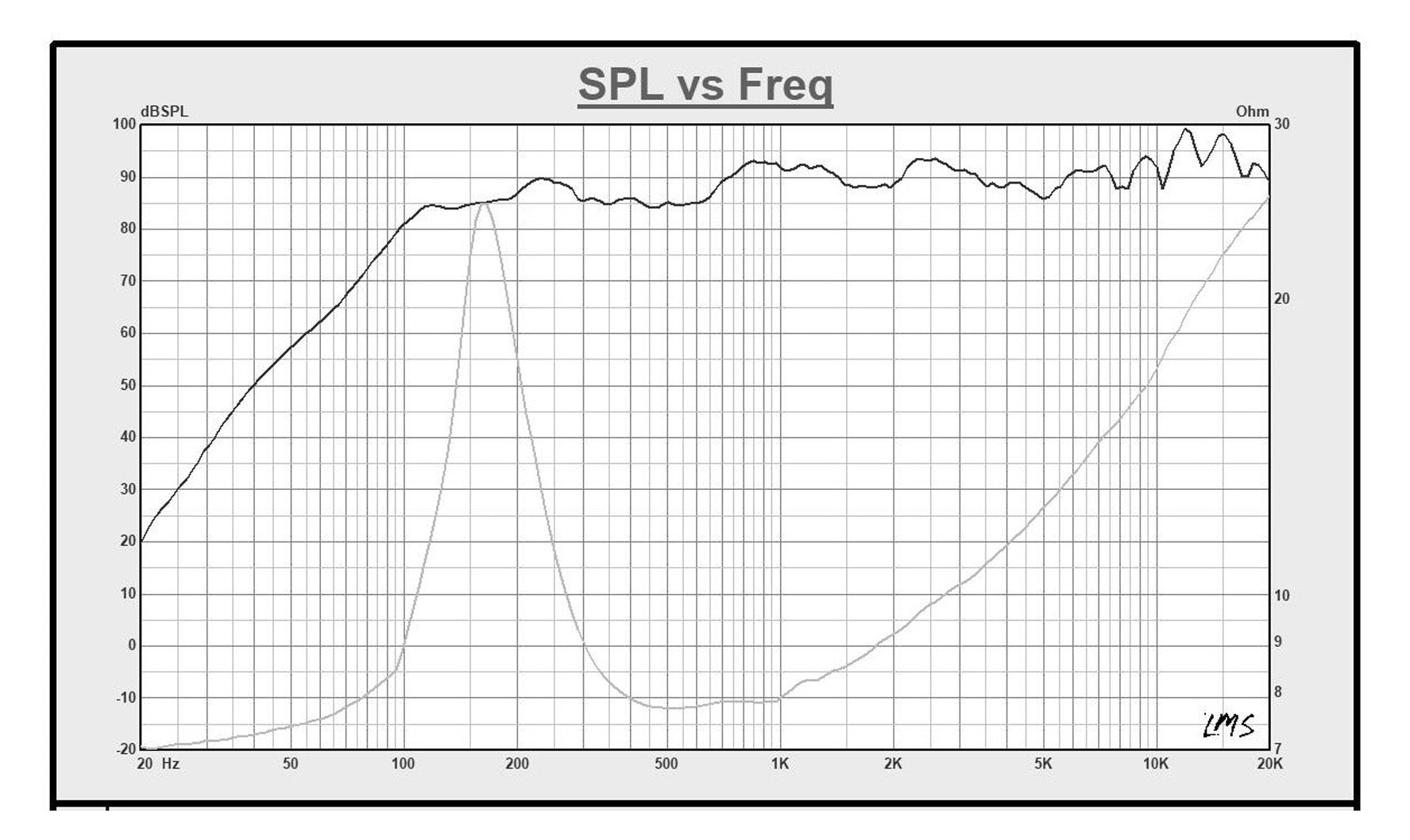 """Sound Town STWF-3 3"""" Full-Range Replacement Drivers, for PA/DJ and Column Speakers - SPL vs. Frequency Graph"""