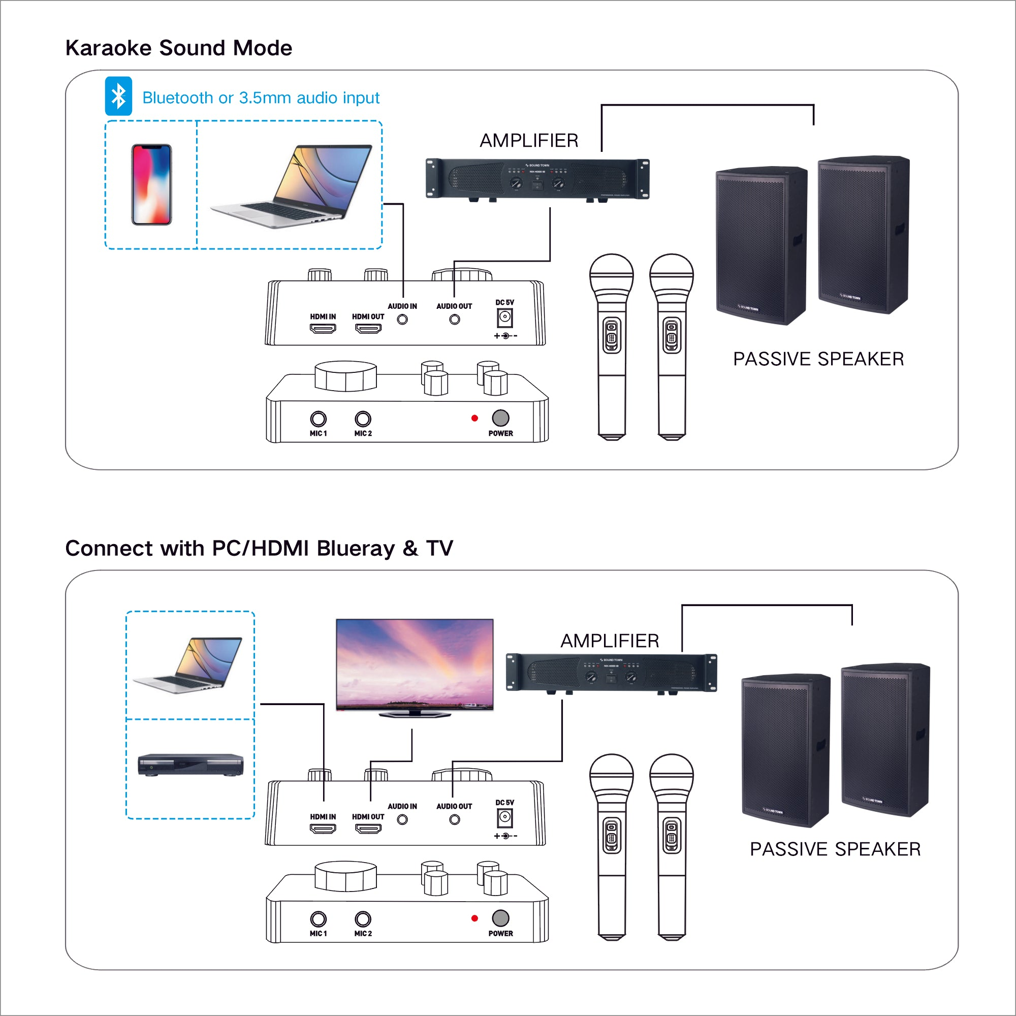 Media Box - Upgrade Version Supports Smart TV with HDMI ... on wireless access point setup diagram, wireless router setup diagram, wireless extender setup diagram,