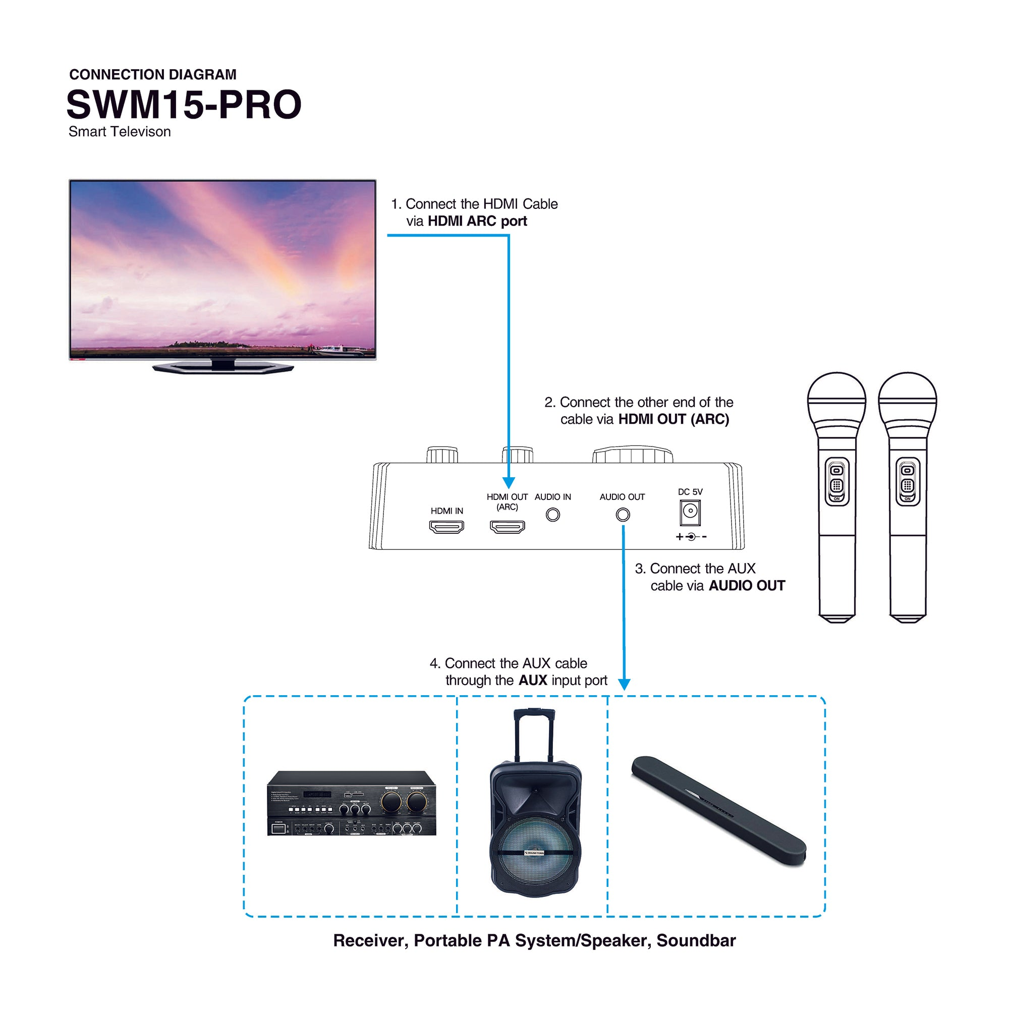 swm15 pro 16 channels wireless karaoke mixer system with bluetoothsound town swm15 pro karaoke microphone system connection diagram hdmi arc smart tv television how
