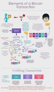 Elements of a Bitcoin Transaction - Infographic and Explanation