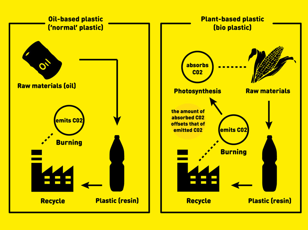Bioplastic, define bioplastic, bioplastic materials, bioplastic research, what is bioplastic, plastics in the ocean, marine debris, ocean pollution, marine pollution, plastic ocean, ocean cleanup, garbage in the ocean, trash in the ocean, environmental news,
