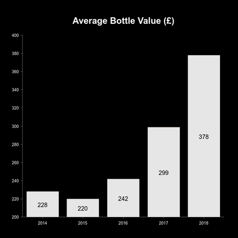 graph of the average whisky bottle value