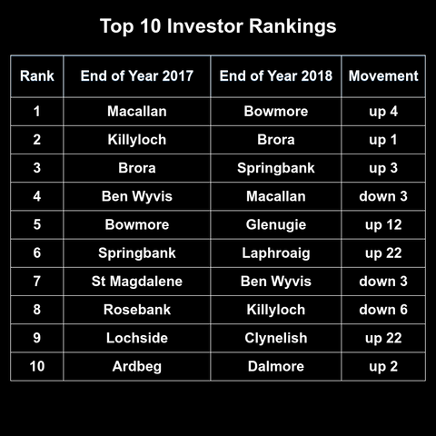 whisky investor ranking tables
