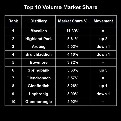 volume market share table of whiskies