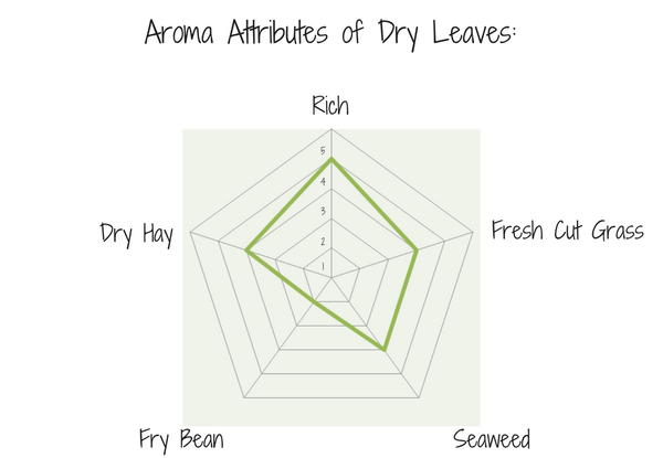 The 5 most predominant aroma noted in the dry leaves of our sample rated in scale from 1 (weak) to 5 (strong).