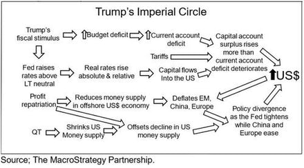 Trump's Imperial Circle (Or The Most Important Chart In The World).