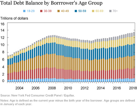 Just Released: A Look at Borrowing, Repayment, and Bankruptcy Rates by Age.