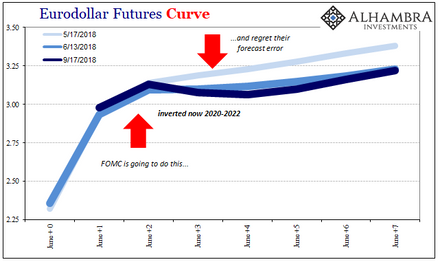 Eurodollar Futures: Powell May Figure It Out Sooner, He Won't Have Any Other Choice.