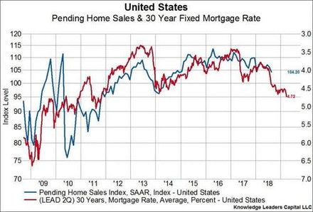 Higher Mortgage Rates Are Starting To Bite The Housing Market.