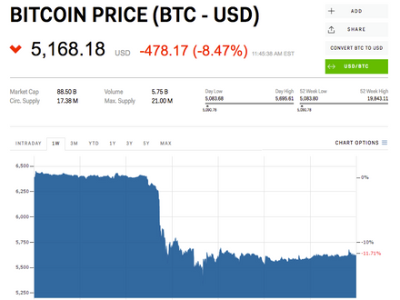 Bitcoin price briefly drops below $5000 as brutal crypto sell-off continues.