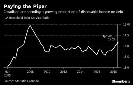 Debt-Laden Canadians Struggling Amid Decade-High Monthly Payments.