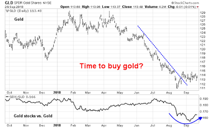 When should you buy gold?.