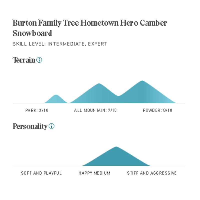 Mens Family Tree Hometown Hero Camber Snowboard