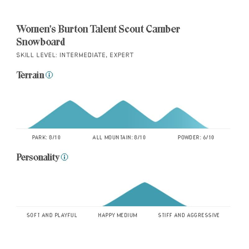 Womens Talent Scout Camber Snowboard