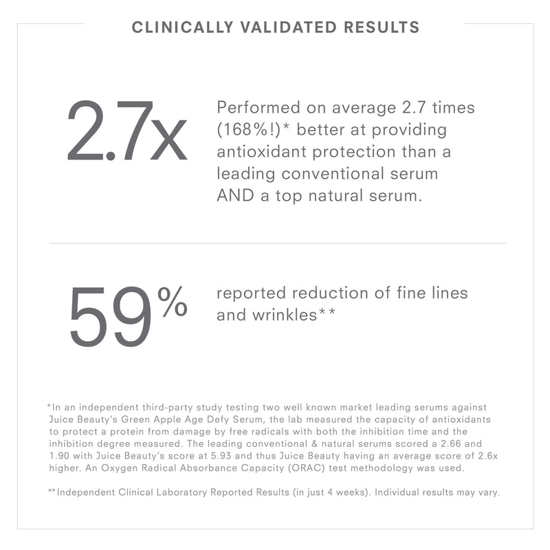 Juice Beauty Clinically Validated Results