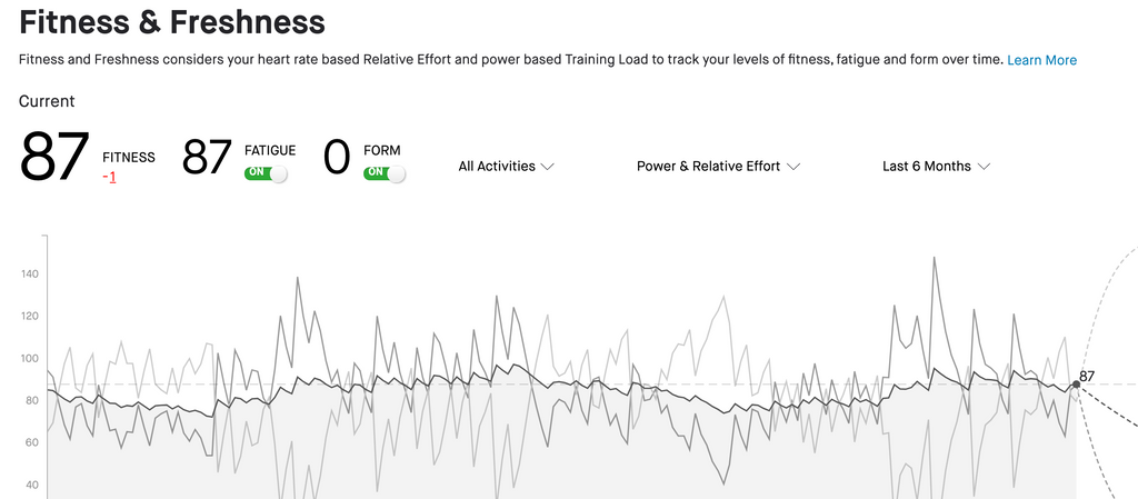 HAS STRAVA TOTALLY BLOWN IT?