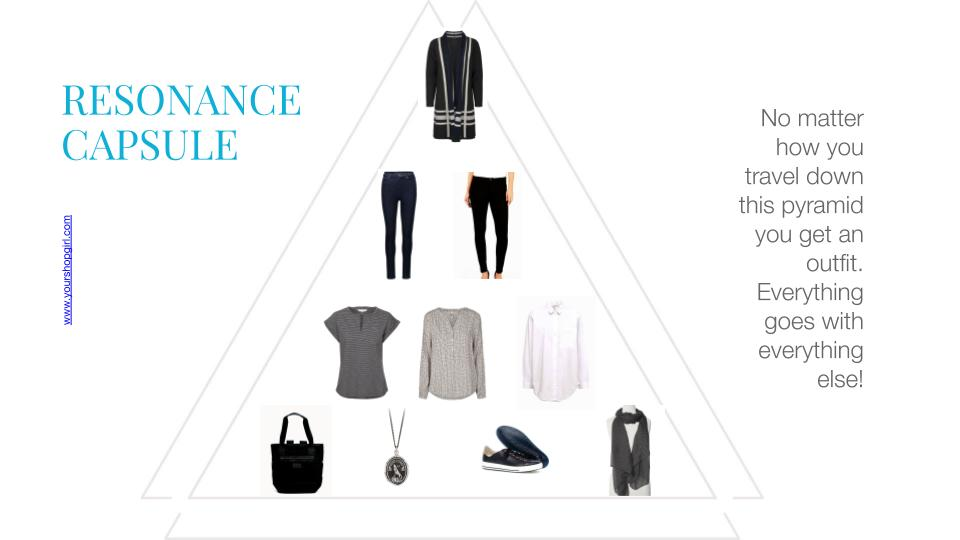 "The graphic designed is titled ""Resonance Capsule."" It shows a triangular shaped arrangement of clothing items. At the top, a think cardigan. Below that, two pairs of pants. Below that, three tops. Below that, four accessories, including a bag, a necklace, a pair of shoes and a scarf."