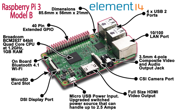 Raspberry Pi 3 Complete Starter Kit: Black Case HDMI 8GB OS Card 5V 2.5A Power