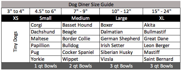 NMN Designs and Pets Stop Dog Diner Size Guide Breeds
