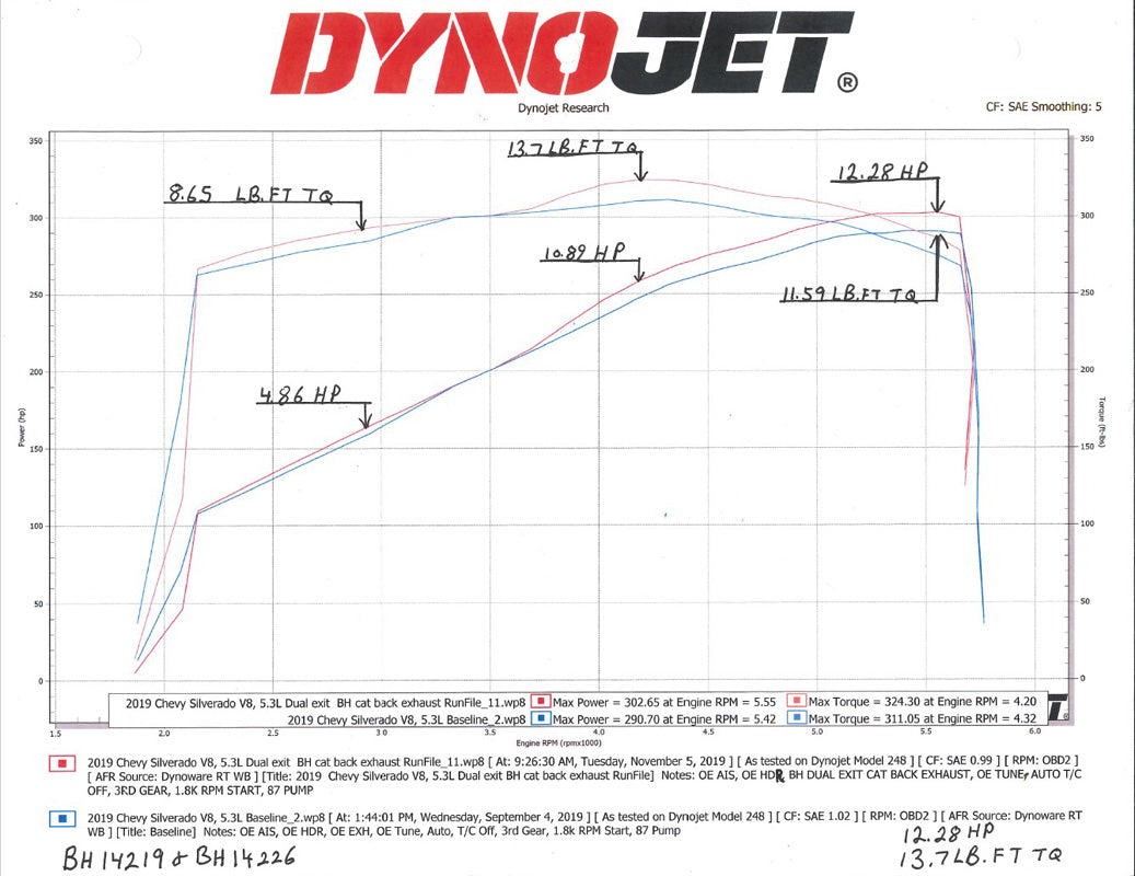 "19-Current Chevy/GMC 1500 5.3L 2 1/2"" Dual Cat-Back Exhaust Kit-Dyno"