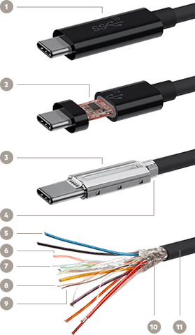 Superior USB-C Cable Construction