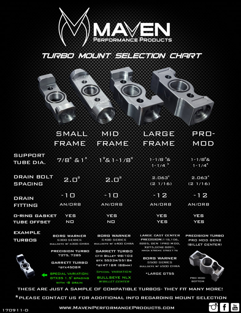 TURBO MOUNT SELECTION CHART_D