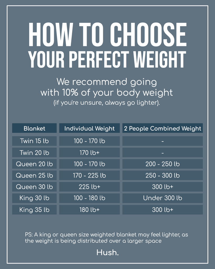How to choose your perfect weighted blanket chart