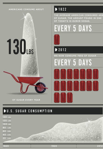 Sugar consumption according to Forbes. Click the link to see the full sugar infographic.
