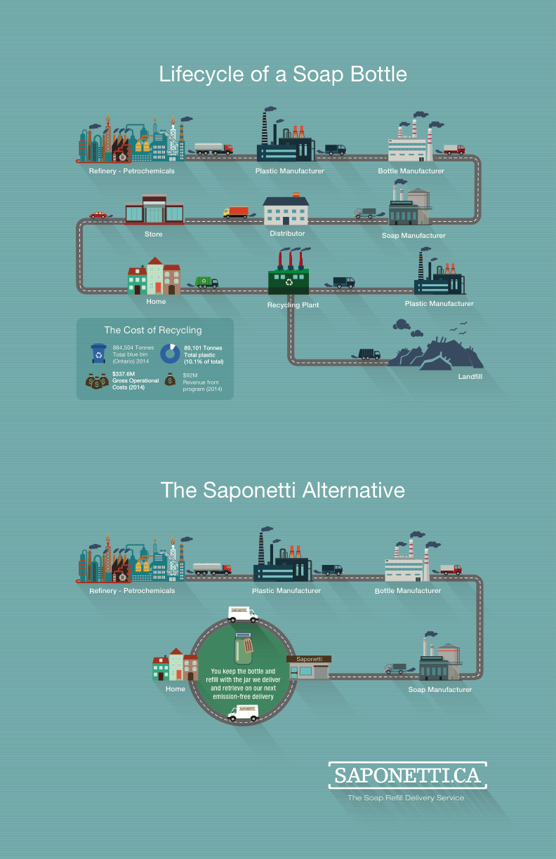 Saponetti, Plastic Bottle Infographic, Zero Waste, Waste Reduction, Really Great Goods, Refill