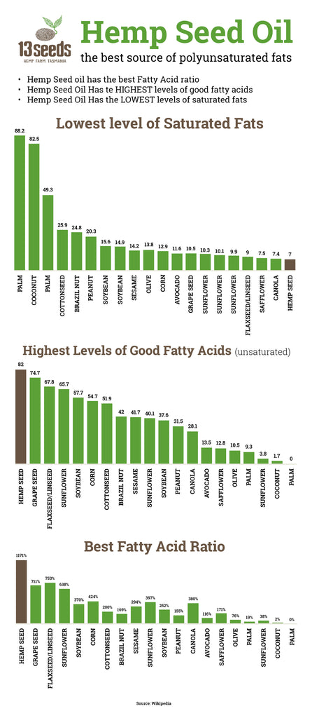 Hemp has the best saturated to unsaturated fatty acid ratio