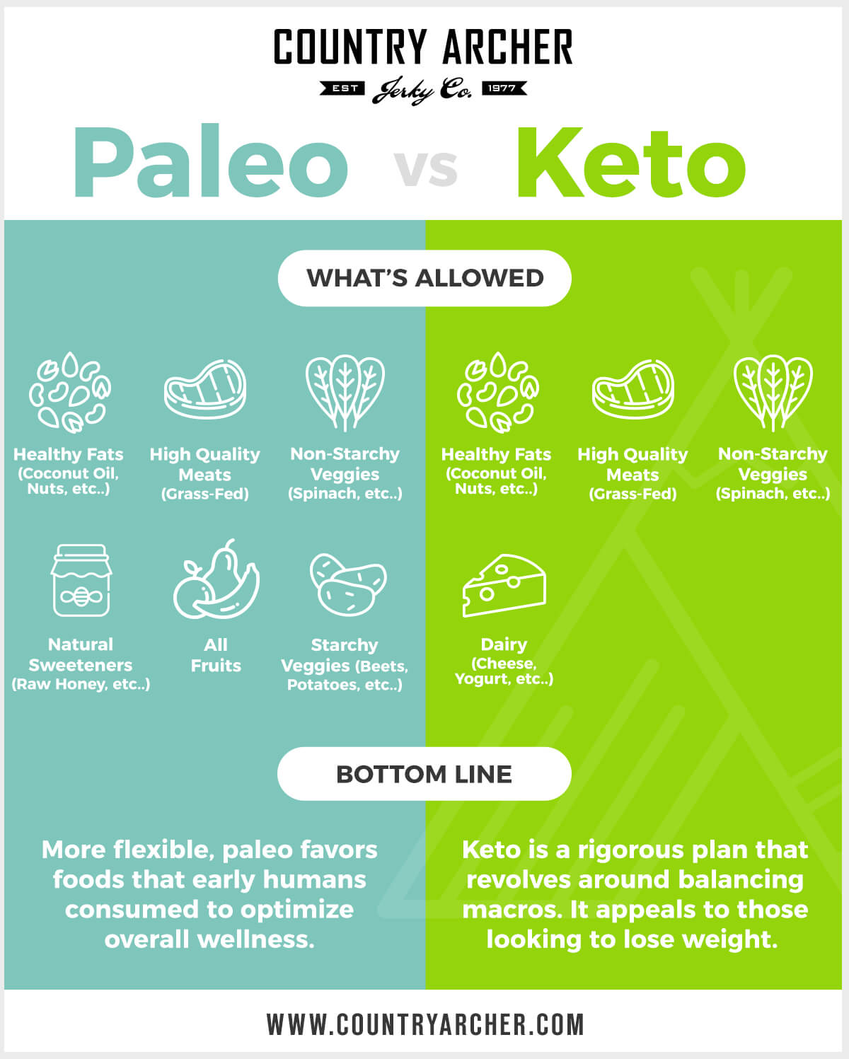 paleo vs. keto infographic from Country Archer
