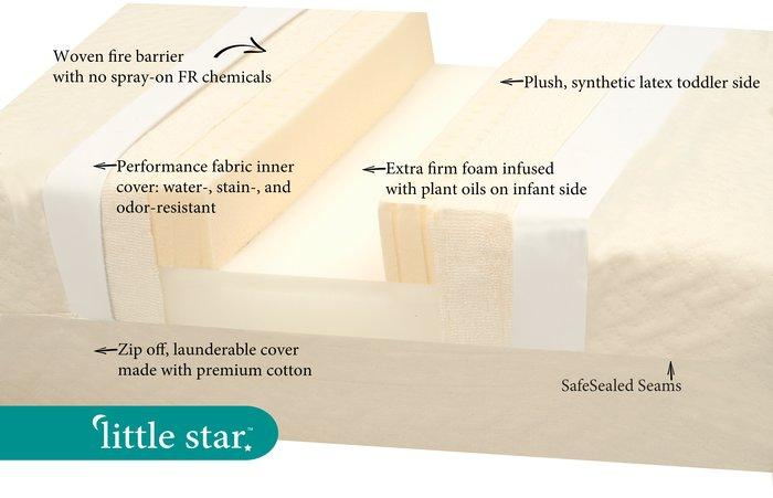 "Little Dreamer 5"" Crib Mattress - LITTLE STAR crib matt w/synthetic latex- Dual Firmness"