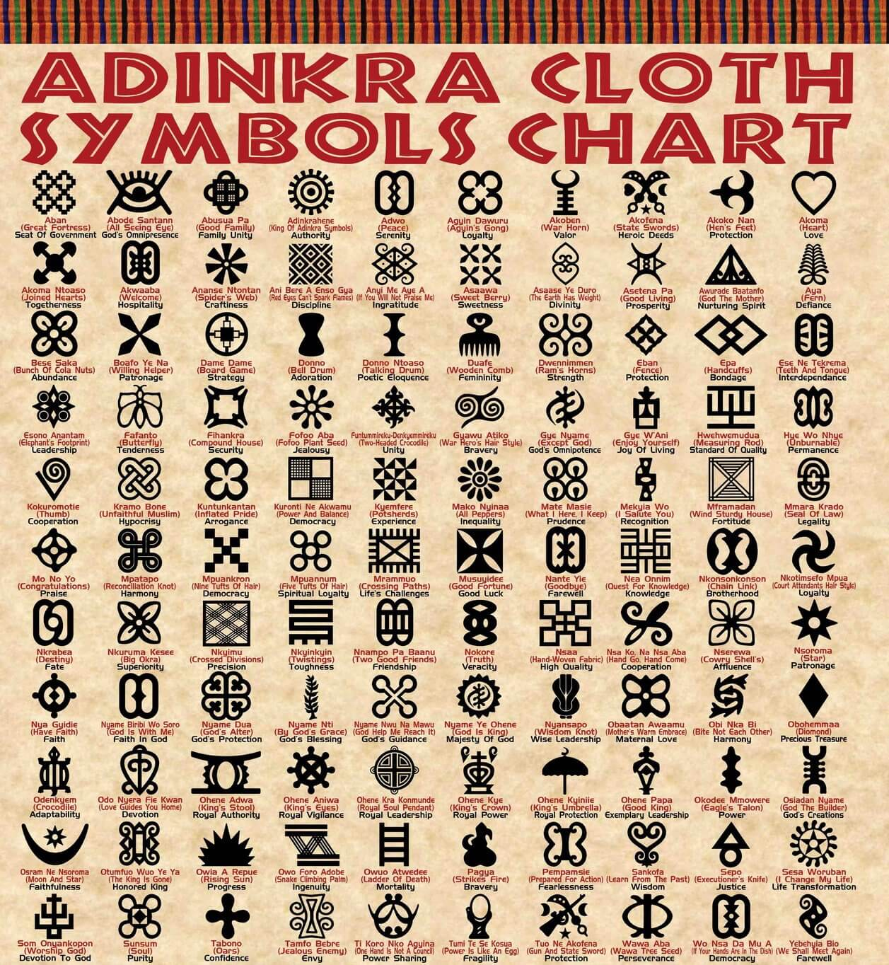 Adinkra symbol meanings chart