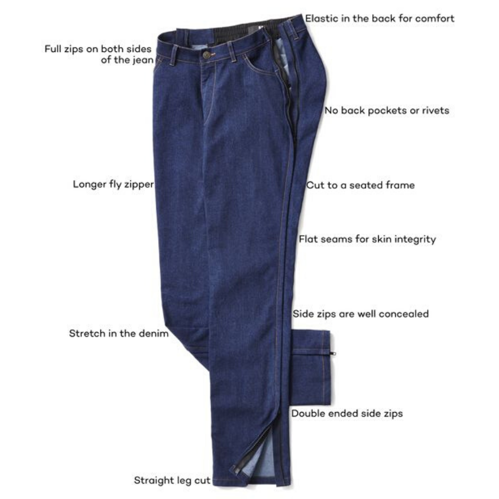 Flatlay of dark denim jeans with labels to identify features and design elements that assist in comfort and getting dressed. Text on image provides the following information: cut for a seated frame, full side zippers that are concealed, elastic in back waistband, no back pockets or rivets, longer fly zipper, stretchable denim, and straight leg cut.