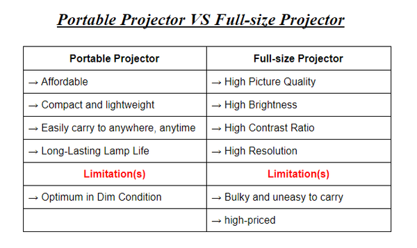 Compare Portable and Full-size Projector.