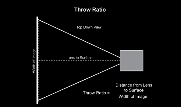 Throw Ratio Calculation for Portable Projector