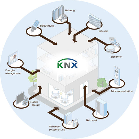 KNX Overview