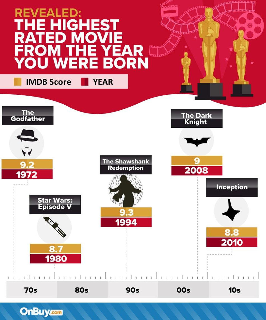 The Highest Rated Movies Per Decade
