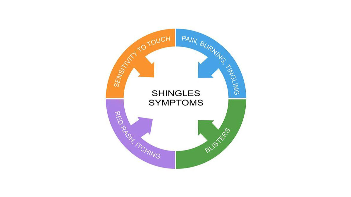 Natural Remedies for Shingles Pain - Get Relief, Prevent More Outbreaks