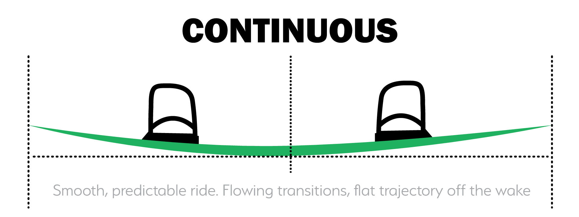 Continuous Rocker Wakeboard Profile