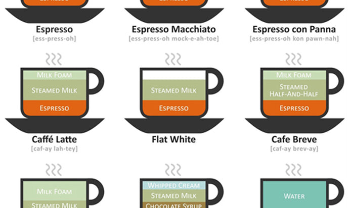 Espresso-Based Drinks