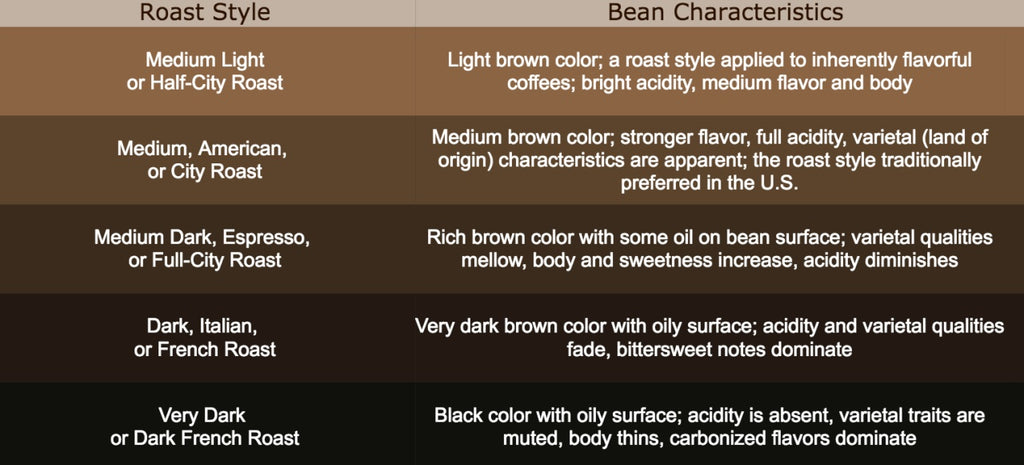 the effect of roast style on coffee flavor