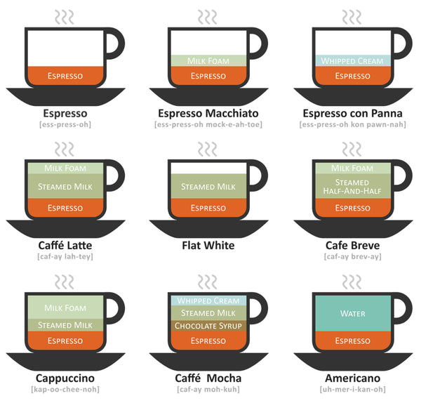 espresso-based drink diagram