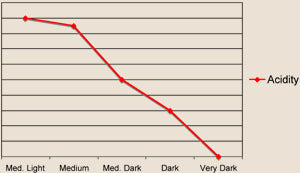 a graph shows the behavior of the coffee trait of acidity during roasting