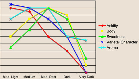 a graph shows the behavior of all coffee traits during roasting