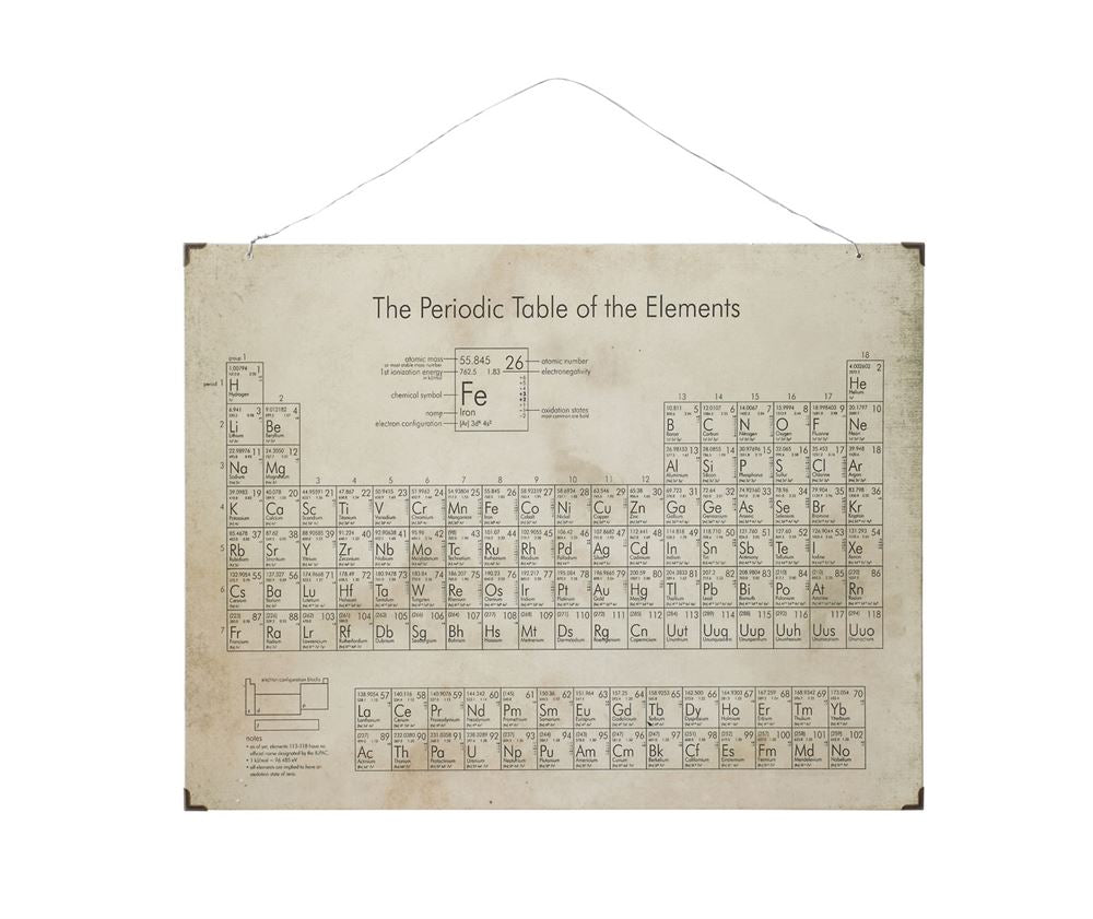 Periodic Elements Wall Decor
