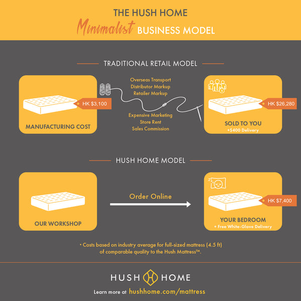 Hush Home vs Sealy | Hush Home vs Tempur