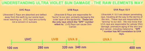 Raw-Elements-Understanding-UV