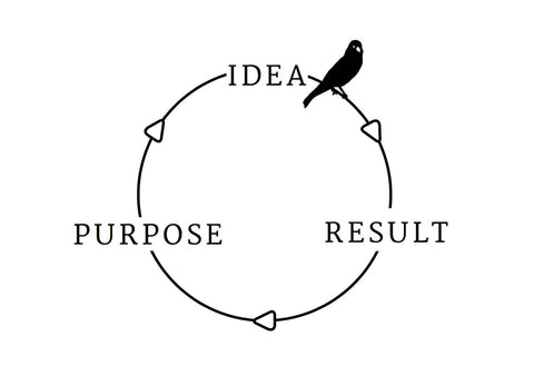 Idea, Result, Purpose Graphic
