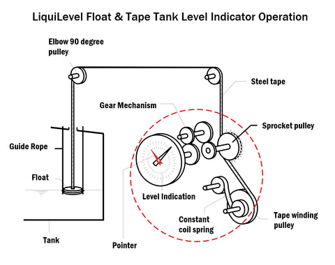Float and Tape tape level gauge operating diagram.